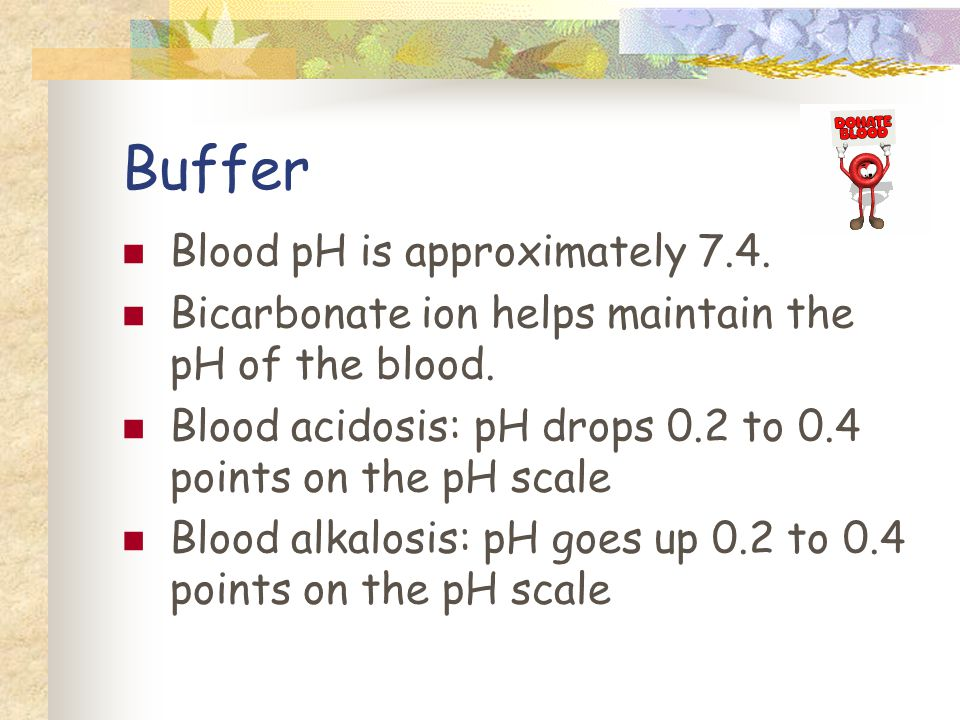 Buffer Blood pH is approximately 7.4. Bicarbonate ion helps maintain the pH of the blood.