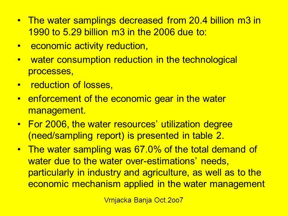 The water samplings decreased from 20.4 billion m3 in 1990 to 5.29 billion m3 in the 2006 due to: economic activity reduction, water consumption reduction in the technological processes, reduction of losses, enforcement of the economic gear in the water management.