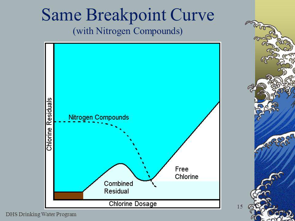 DHS Drinking Water Program 15 Same Breakpoint Curve (with Nitrogen Compounds)