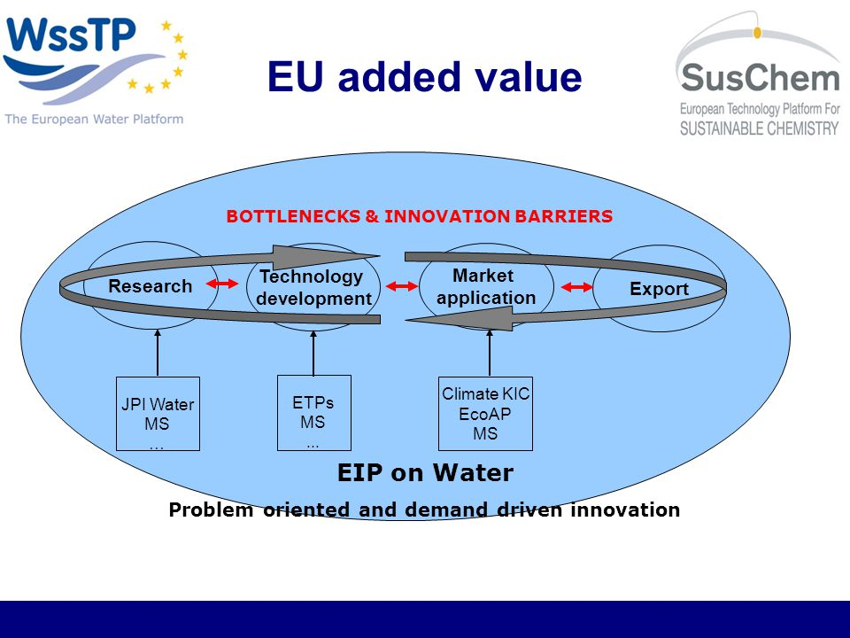 EU added value Research Export Technology development Market application JPI Water MS … ETPs MS...