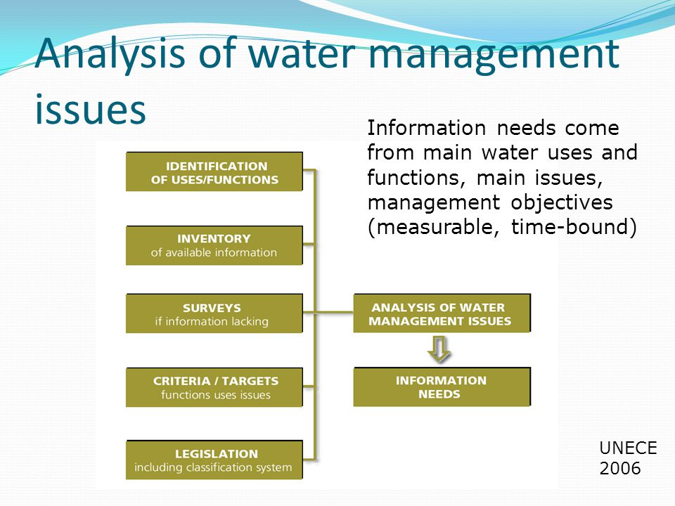 Analysis of water management issues UNECE 2006 Information needs come from main water uses and functions, main issues, management objectives (measurable, time-bound)
