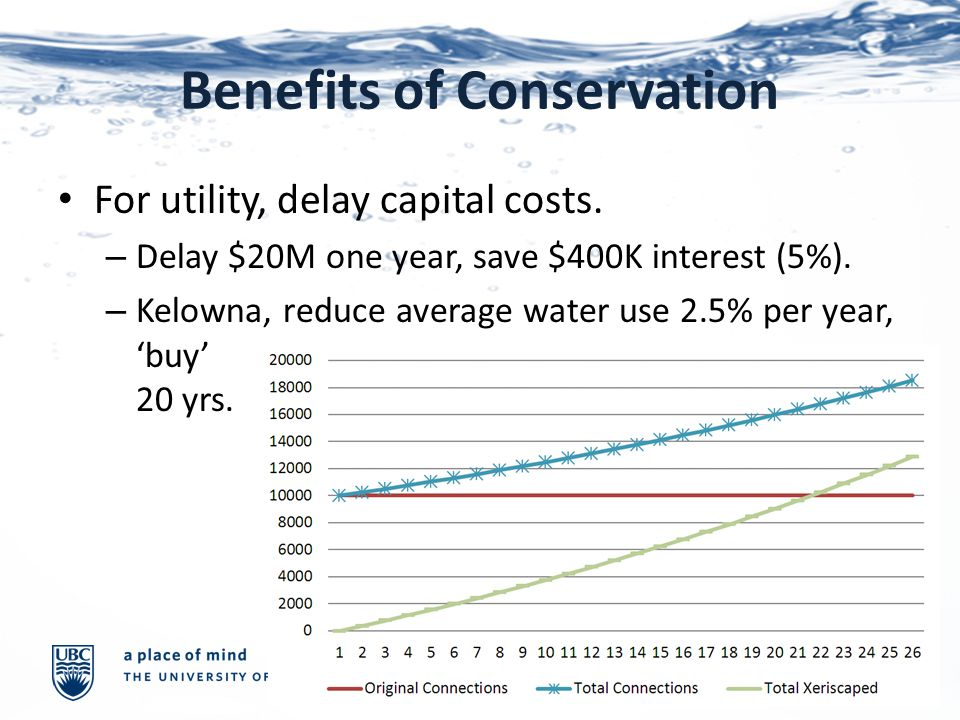 Benefits of Conservation For utility, delay capital costs.