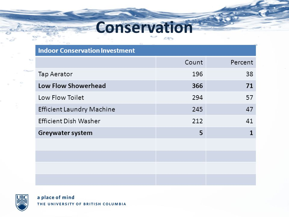 Conservation Indoor Conservation Investment CountPercent Tap Aerator19638 Low Flow Showerhead36671 Low Flow Toilet29457 Efficient Laundry Machine24547 Efficient Dish Washer21241 Greywater system51