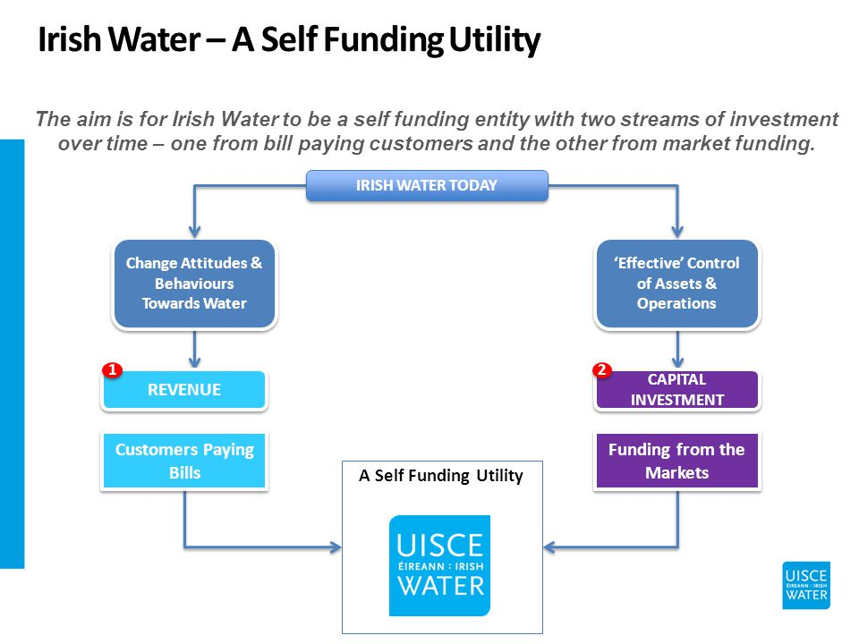A Self Funding Utility Change Attitudes & Behaviours Towards Water Effective Control of Assets & Operations IRISH WATER TODAY The aim is for Irish Water to be a self funding entity with two streams of investment over time – one from bill paying customers and the other from market funding.