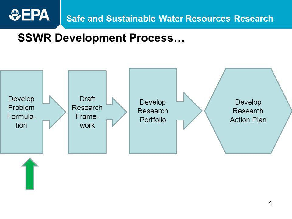 Safe and Sustainable Water Resources Research SSWR Development Process… 4 Draft Research Frame- work Develop Research Portfolio Develop Research Action Plan Develop Problem Formula- tion