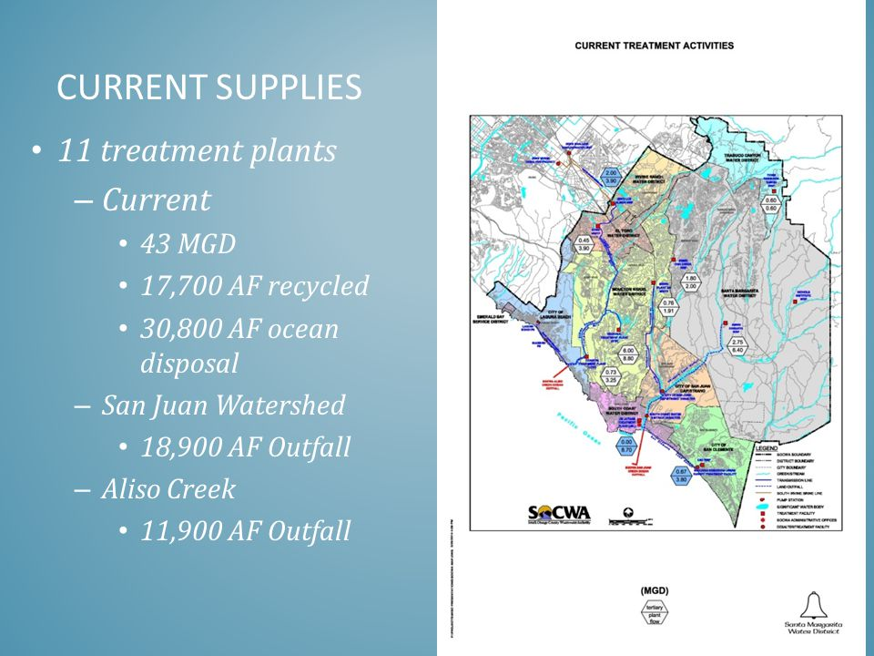 CURRENT SUPPLIES 11 treatment plants – Current 43 MGD 17,700 AF recycled 30,800 AF ocean disposal – San Juan Watershed 18,900 AF Outfall – Aliso Creek 11,900 AF Outfall