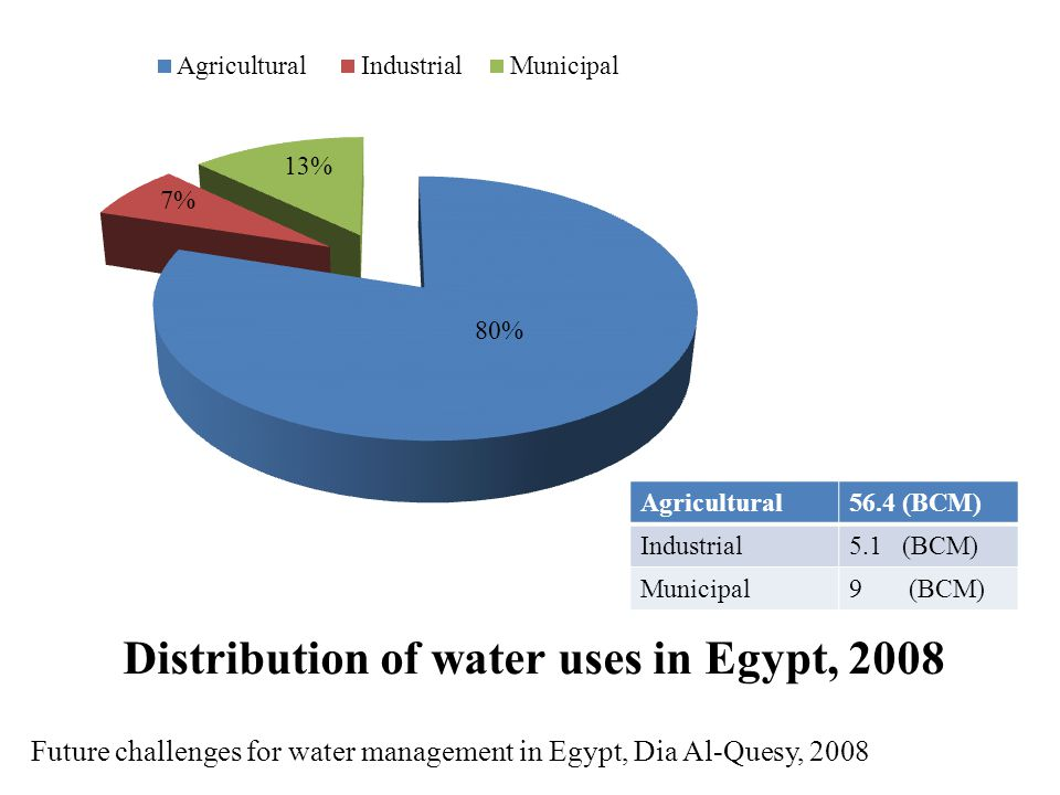 Future challenges for water management in Egypt, Dia Al-Quesy, 2008 Distribution of water uses in Egypt, 2008 Agricultural56.4 (BCM) Industrial5.1 (BCM) Municipal9 (BCM)