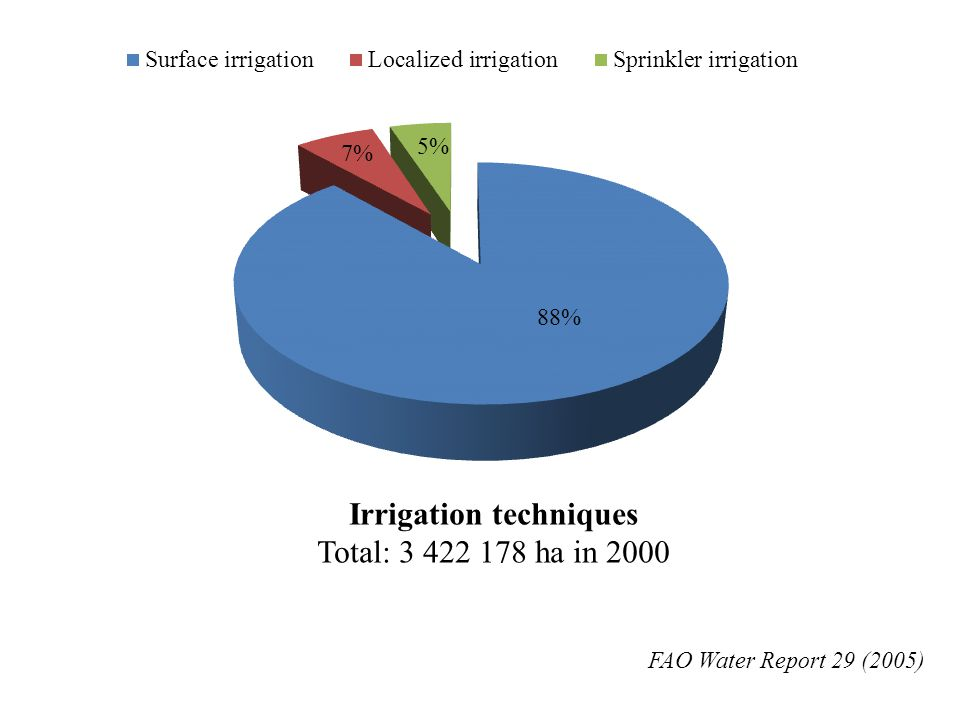 FAO Water Report 29 (2005) Irrigation techniques Total: 3 422 178 ha in 2000