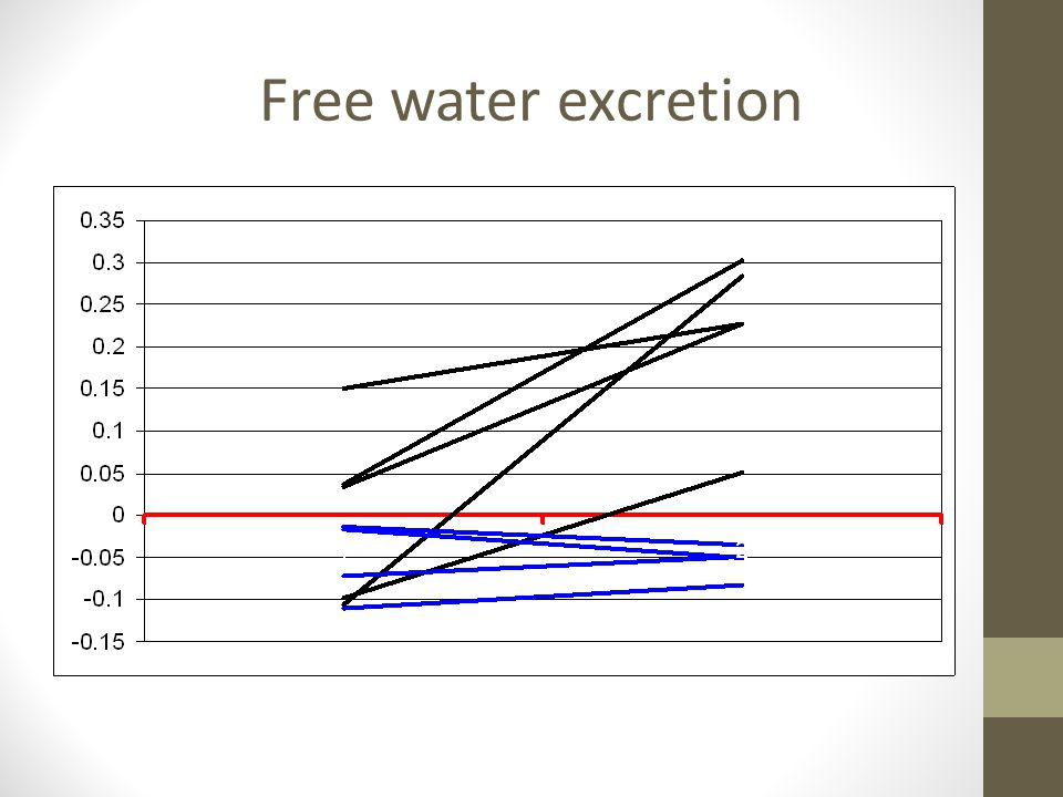 Free water excretion