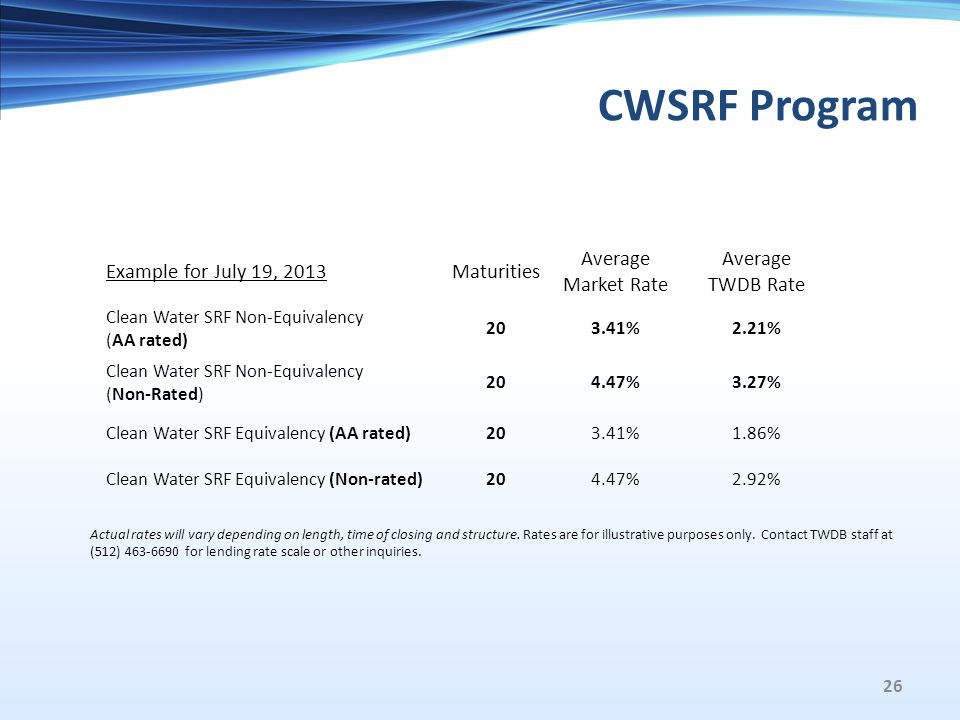 CWSRF Program Example for July 19, 2013Maturities Average Market Rate Average TWDB Rate Clean Water SRF Non-Equivalency (AA rated) 203.41%2.21% Clean Water SRF Non-Equivalency (Non-Rated) 204.47%3.27% Clean Water SRF Equivalency (AA rated)203.41%1.86% Clean Water SRF Equivalency (Non-rated)204.47%2.92% Actual rates will vary depending on length, time of closing and structure.
