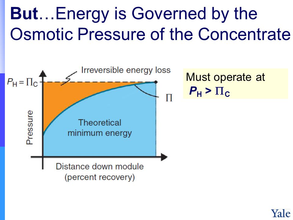 But…Energy is Governed by the Osmotic Pressure of the Concentrate Must operate at P H > C