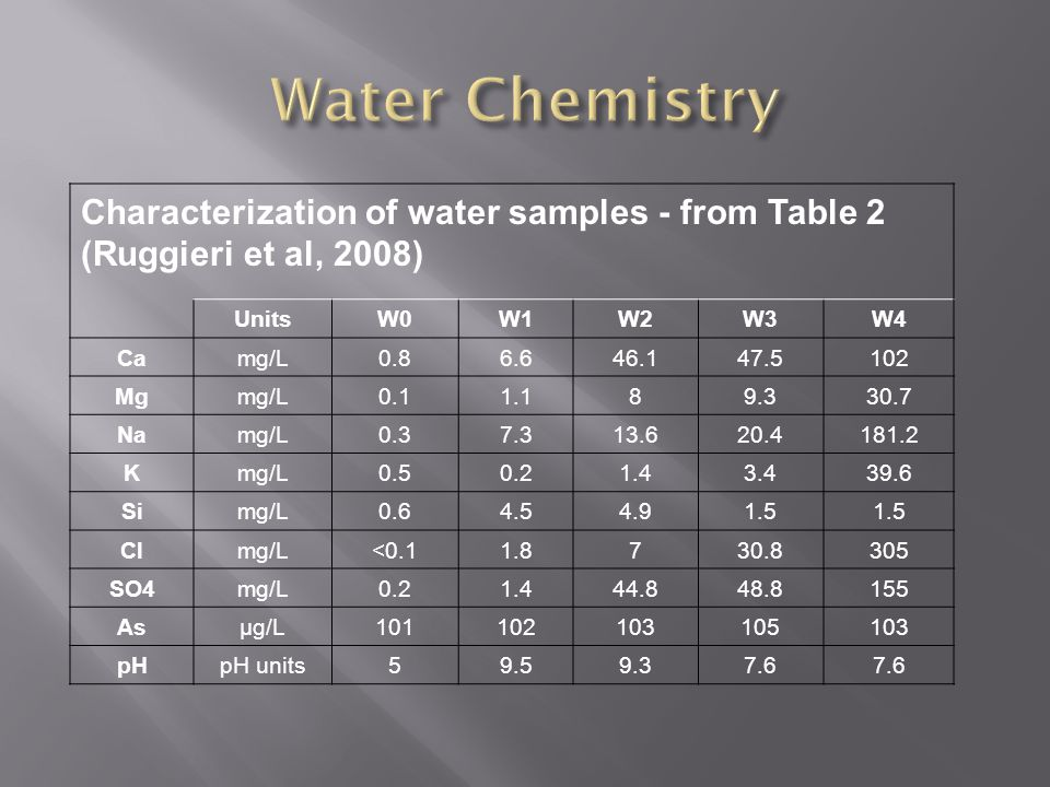 Characterization of water samples - from Table 2 (Ruggieri et al, 2008) UnitsW0W1W2W3W4 Camg/L0.86.646.147.5102 Mgmg/L0.11.189.330.7 Namg/L0.37.313.620.4181.2 Kmg/L0.50.21.43.439.6 Simg/L0.64.54.91.5 Clmg/L<0.11.8730.8305 SO4mg/L0.21.444.848.8155 Asµg/L101102103105103 pHpH units59.59.37.6