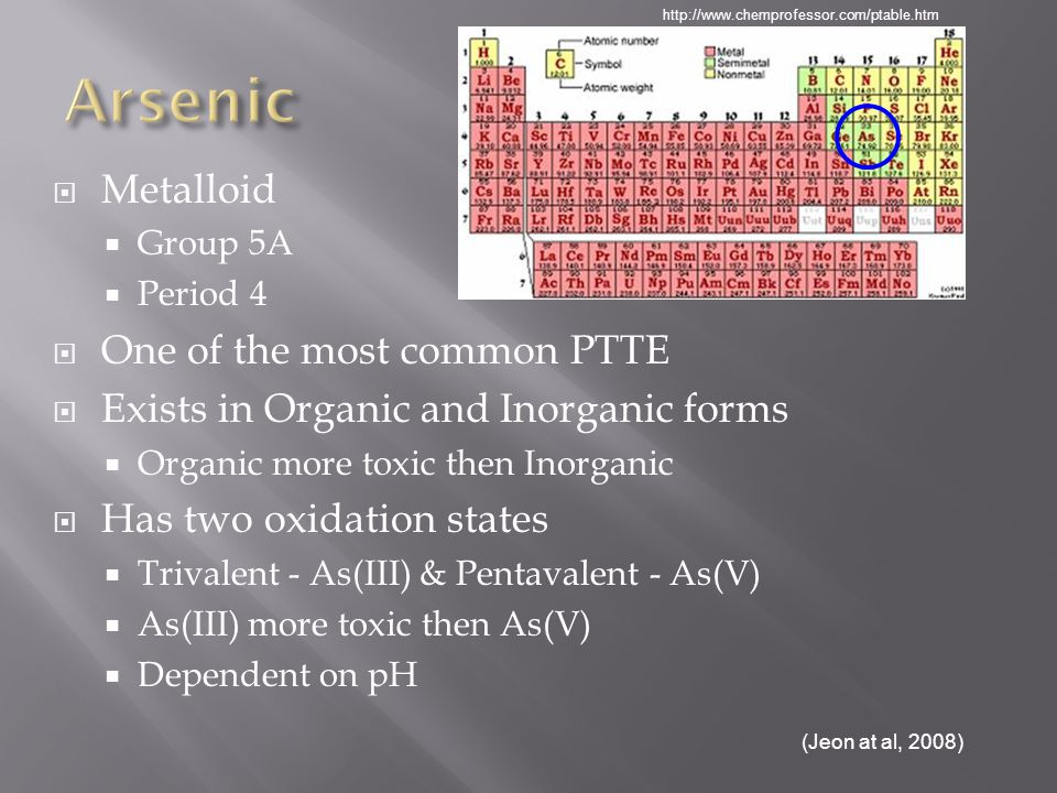 Metalloid Group 5A Period 4 One of the most common PTTE Exists in Organic and Inorganic forms Organic more toxic then Inorganic Has two oxidation states Trivalent - As(III) & Pentavalent - As(V) As(III) more toxic then As(V) Dependent on pH (Jeon at al, 2008) http://www.chemprofessor.com/ptable.htm