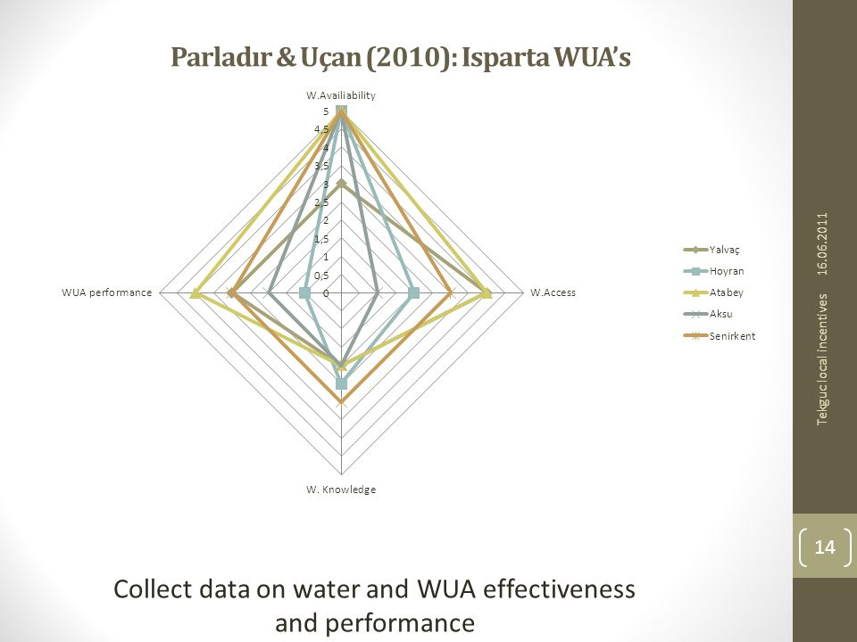 Parladır & Uçan (2010): Isparta WUAs Collect data on water and WUA effectiveness and performance 16.06.2011 14 Tekguc local incentives