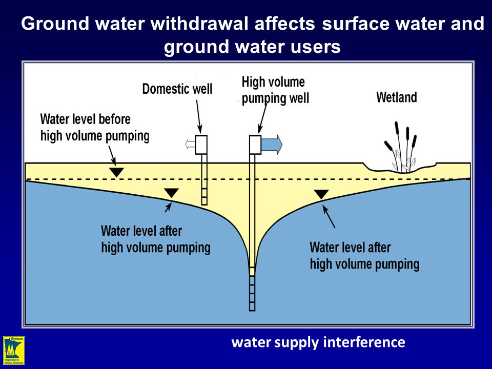 water supply interference Ground water withdrawal affects surface water and ground water users