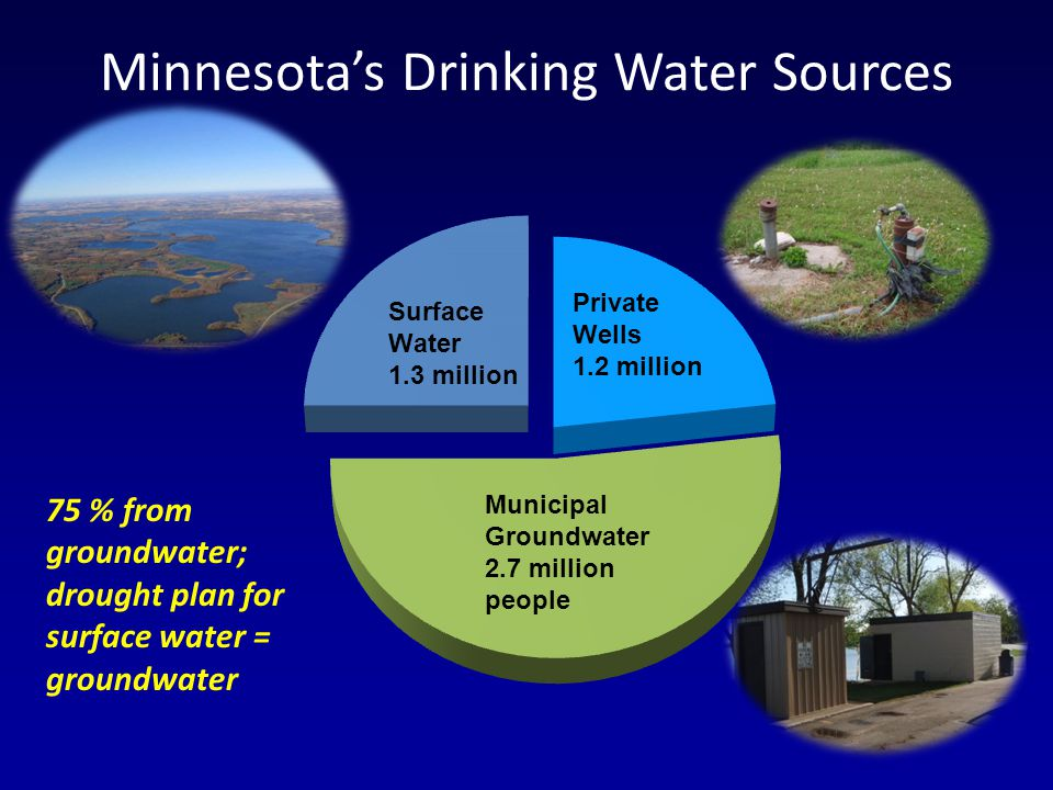 Minnesotas Drinking Water Sources Municipal Groundwater 2.7 million people 75 % from groundwater; drought plan for surface water = groundwater