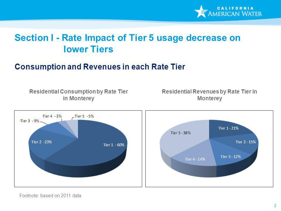 2 Section I - Rate Impact of Tier 5 usage decrease on lower Tiers Consumption and Revenues in each Rate Tier Residential Revenues by Rate Tier in Monterey Residential Consumption by Rate Tier in Monterey Footnote: based on 2011 data