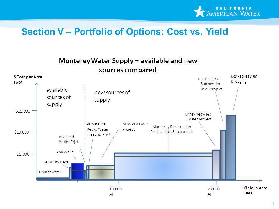 8 Section V – Portfolio of Options: Cost vs. Yield
