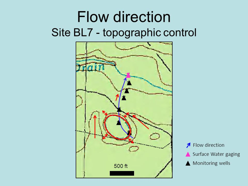 500 ft Flow direction Site BL7 - topographic control # # # # # # # Monitoring wells Surface Water gaging Flow direction