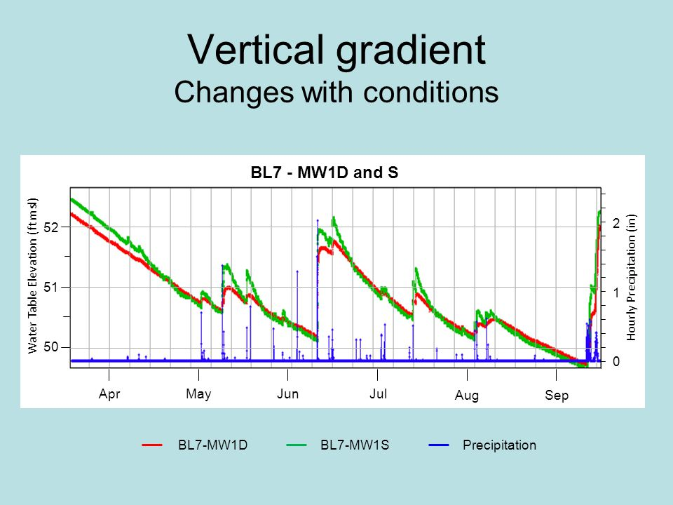 Vertical gradient Changes with conditions BL7-MW1DBL7-MW1SPrecipitation 50 51 52 0 1 2 AugSep AprMay Jul Jun Water Table Elevation (ft msl) Hourly Precipitation (in) BL7 - MW1D and S