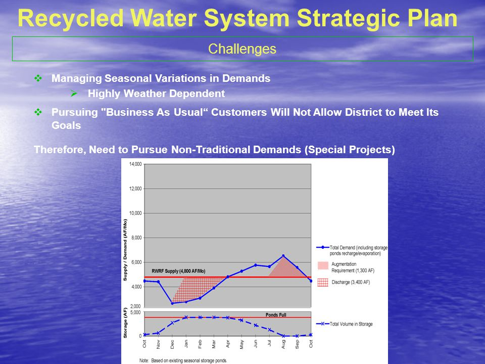 Challenges Managing Seasonal Variations in Demands Highly Weather Dependent Pursuing Business As Usual Customers Will Not Allow District to Meet Its Goals Therefore, Need to Pursue Non-Traditional Demands (Special Projects) Recycled Water System Strategic Plan
