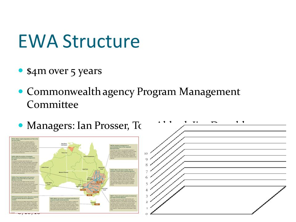 8/10/10 EWA Structure $4m over 5 years Commonwealth agency Program Management Committee Managers: Ian Prosser, Tom Aldred, Jim Donaldson 12 projects