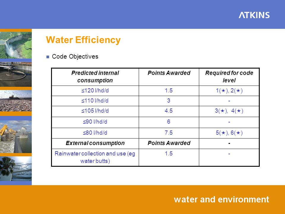Water Efficiency Code Objectives Predicted internal consumption Points Awarded Required for code level 120 l/hd/d1.5 1( ), 2( ) 110 l/hd/d3- 105 l/hd/d4.5 3( ), 4( ) 90 l/hd/d6- 80 l/hd/d7.5 5( ), 6( ) External consumptionPoints Awarded- Rainwater collection and use (eg water butts) 1.5-