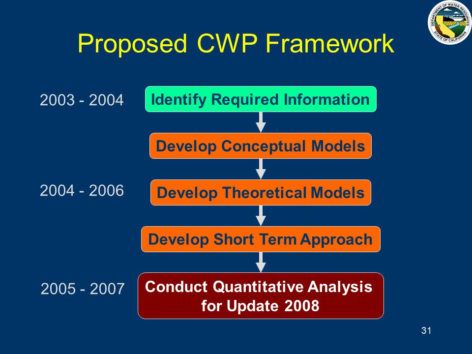 31 Proposed CWP Framework Identify Required Information Develop Conceptual Models Develop Theoretical Models Develop Short Term Approach Conduct Quantitative Analysis for Update 2008 2003 - 2004 2004 - 2006 2005 - 2007