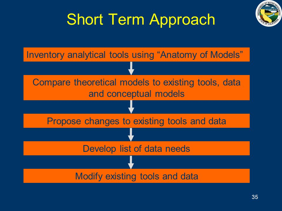 35 Short Term Approach Propose changes to existing tools and data Develop list of data needs Modify existing tools and data Inventory analytical tools using Anatomy of Models Compare theoretical models to existing tools, data and conceptual models