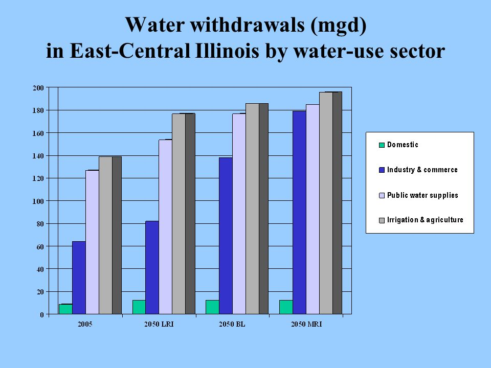 Water withdrawals (mgd) in East-Central Illinois by water-use sector