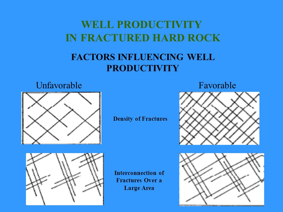 WELL PRODUCTIVITY IN FRACTURED HARD ROCK UnfavorableFavorable Density of Fractures Interconnection of Fractures Over a Large Area FACTORS INFLUENCING WELL PRODUCTIVITY