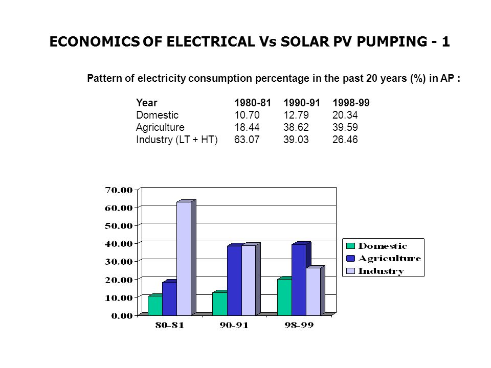 ECONOMICS OF ELECTRICAL Vs SOLAR PV PUMPING - 1 Pattern of electricity consumption percentage in the past 20 years (%) in AP : Year1980-811990-911998-99 Domestic10.7012.7920.34 Agriculture18.4438.6239.59 Industry (LT + HT)63.0739.0326.46