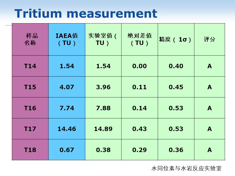 Tritium measurement IAEA TU TU 1σ T141.54 0.000.40A T154.073.960.110.45A T167.747.880.140.53A T1714.4614.890.430.53A T180.670.380.290.36A