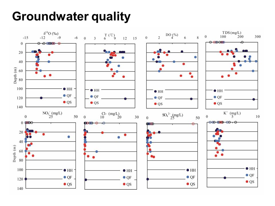 32 Groundwater quality