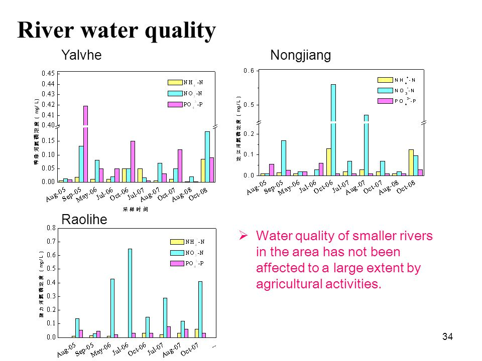 34 YalvheNongjiang Raolihe Water quality of smaller rivers in the area has not been affected to a large extent by agricultural activities.