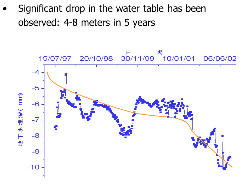 9 Significant drop in the water table has been observed: 4-8 meters in 5 years