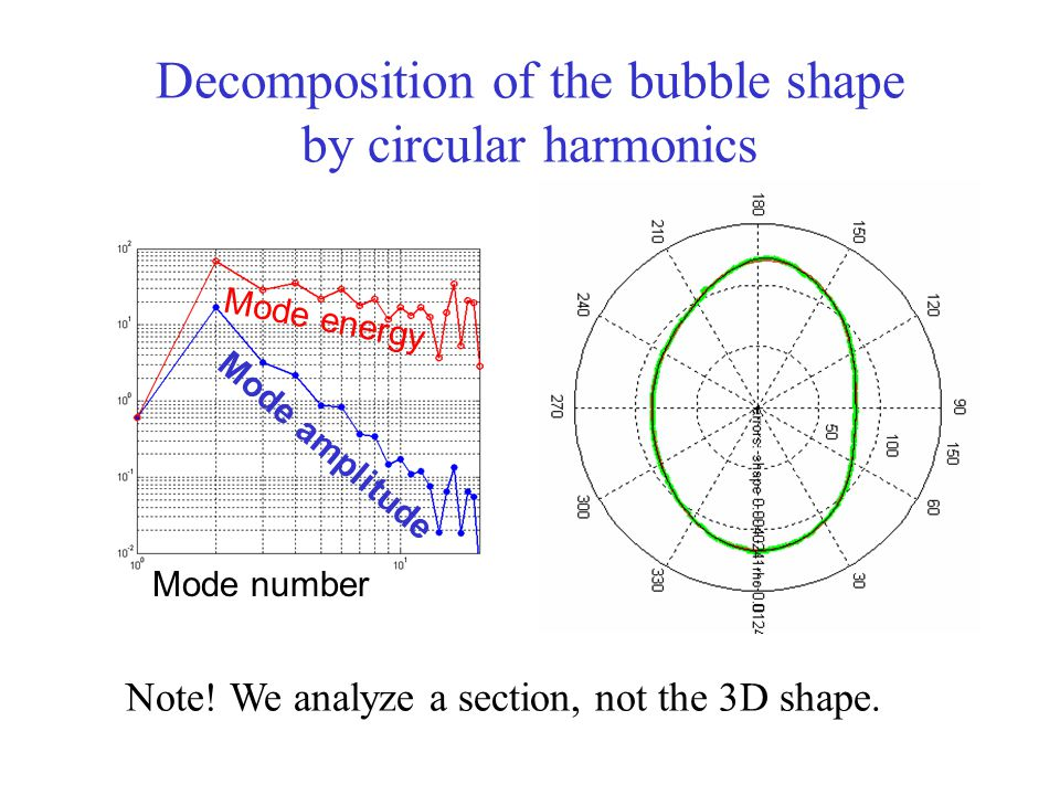 Decomposition of the bubble shape by circular harmonics Mode energy Mode amplitude Mode number Note.
