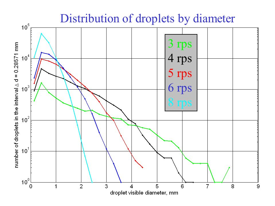 3 rps 4 rps 5 rps 6 rps 8 rps Distribution of droplets by diameter