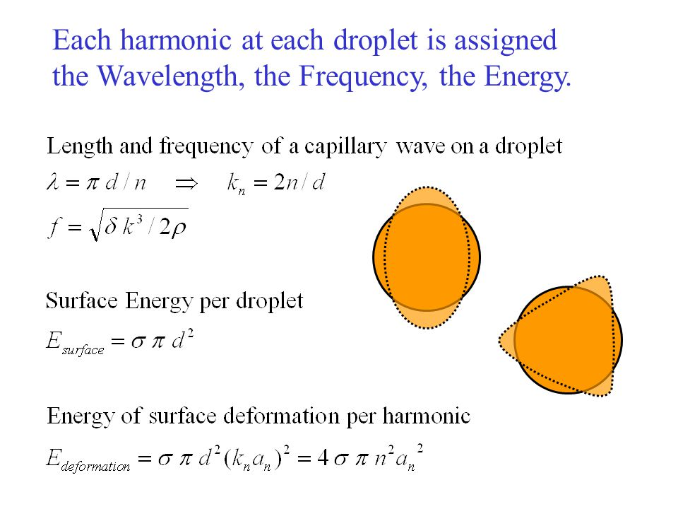 Each harmonic at each droplet is assigned the Wavelength, the Frequency, the Energy.