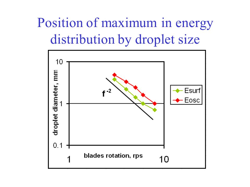 Position of maximum in energy distribution by droplet size
