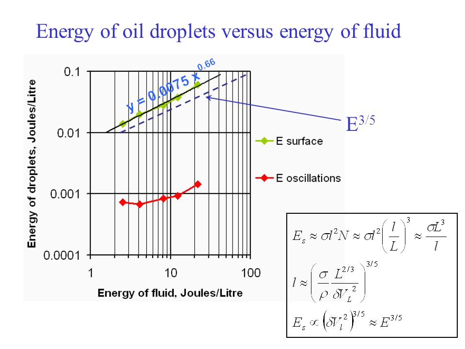 Energy of oil droplets versus energy of fluid E 3/5