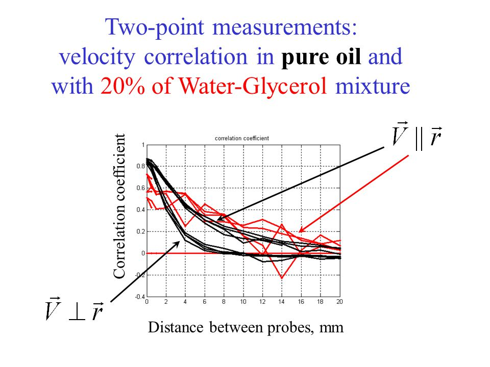 Two-point measurements: velocity correlation in pure oil and with 20% of Water-Glycerol mixture Distance between probes, mm Correlation coefficient