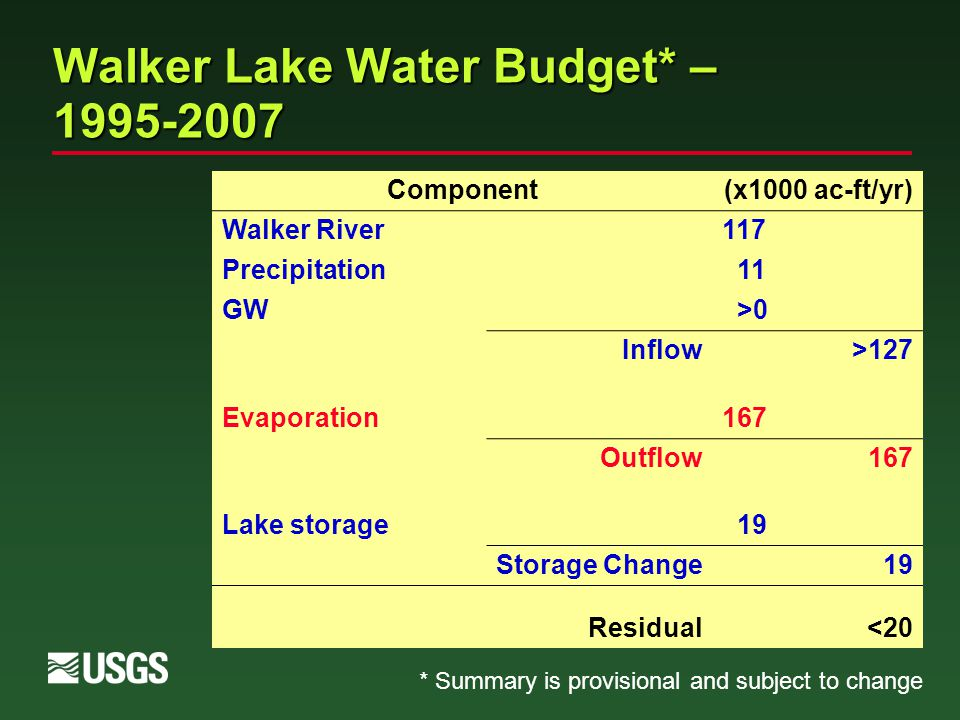 Component(x1000 ac-ft/yr) Walker River117 Precipitation 11 GW >0 Inflow>127 Evaporation167 Outflow167 Lake storage 19 Storage Change19 Residual<20 Walker Lake Water Budget* – 1995-2007 * Summary is provisional and subject to change