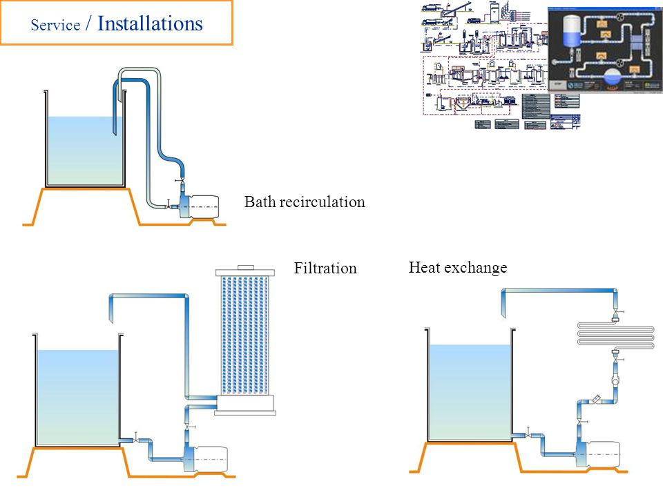 Service / Installations Filtration Heat exchange Bath recirculation