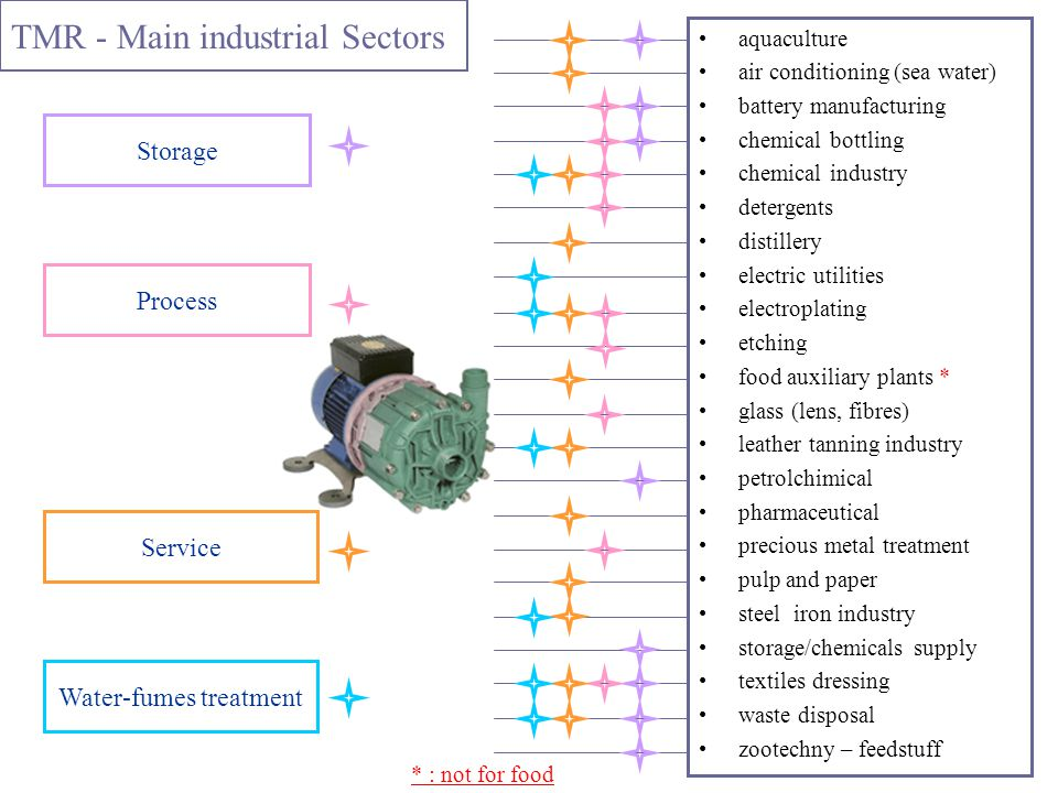 TMR - Main industrial Sectors aquaculture air conditioning (sea water) battery manufacturing chemical bottling chemical industry detergents distillery electric utilities electroplating etching food auxiliary plants * glass (lens, fibres) leather tanning industry petrolchimical pharmaceutical precious metal treatment pulp and paper steel iron industry storage/chemicals supply textiles dressing waste disposal zootechny – feedstuff * : not for food Storage Process Service Water-fumes treatment