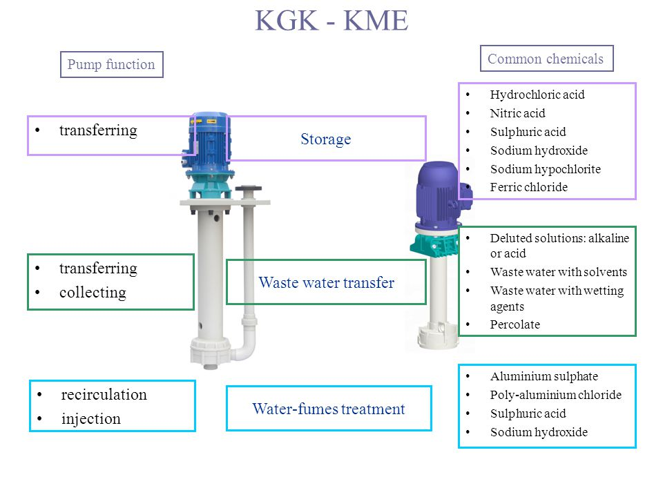 Pump function recirculation injection Water-fumes treatment Common chemicals Aluminium sulphate Poly-aluminium chloride Sulphuric acid Sodium hydroxide transferring collecting Waste water transfer Deluted solutions: alkaline or acid Waste water with solvents Waste water with wetting agents Percolate KGK - KME transferring Storage Hydrochloric acid Nitric acid Sulphuric acid Sodium hydroxide Sodium hypochlorite Ferric chloride