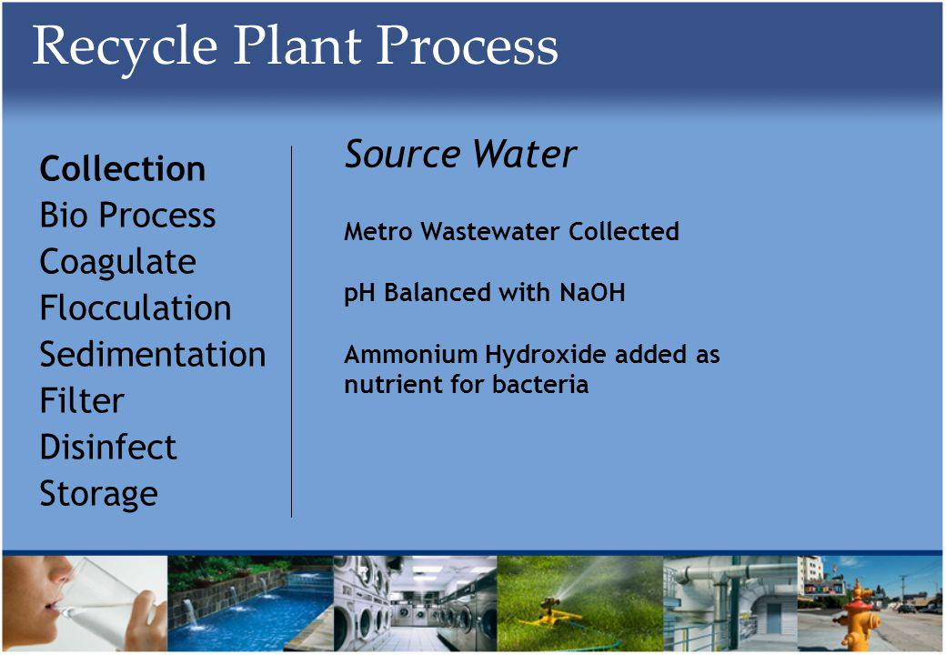Recycle Plant Process Collection Bio Process Coagulate Flocculation Sedimentation Filter Disinfect Storage Source Water Metro Wastewater Collected pH Balanced with NaOH Ammonium Hydroxide added as nutrient for bacteria