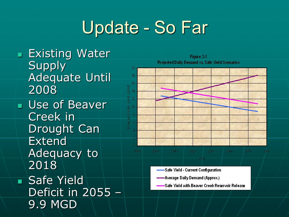 Update - So Far Existing Water Supply Adequate Until 2008 Existing Water Supply Adequate Until 2008 Use of Beaver Creek in Drought Can Extend Adequacy to 2018 Use of Beaver Creek in Drought Can Extend Adequacy to 2018 Safe Yield Deficit in 2055 – 9.9 MGD Safe Yield Deficit in 2055 – 9.9 MGD