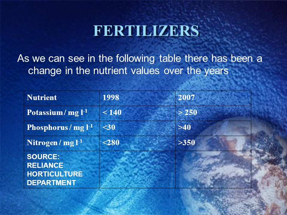 FERTILIZERS As we can see in the following table there has been a change in the nutrient values over the years Nutrient19982007 Potassium / mg l -1 < 140> 250 Phosphorus / mg l -1 <30>40 Nitrogen / mg l -1 <280>350 SOURCE: RELIANCE HORTICULTURE DEPARTMENT
