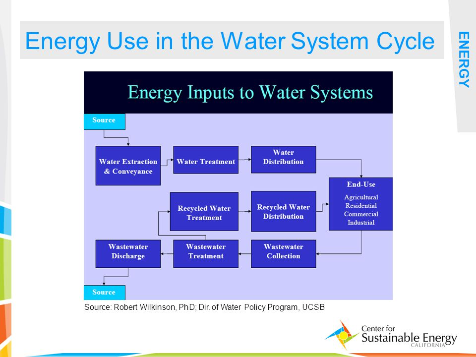 15 Energy Use in the Water System Cycle ENERGY Source: Robert Wilkinson, PhD; Dir.
